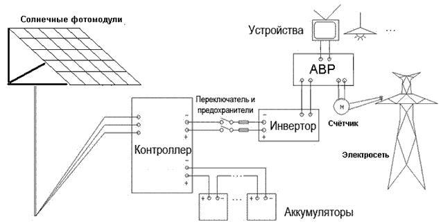 Солнечный модуль (с